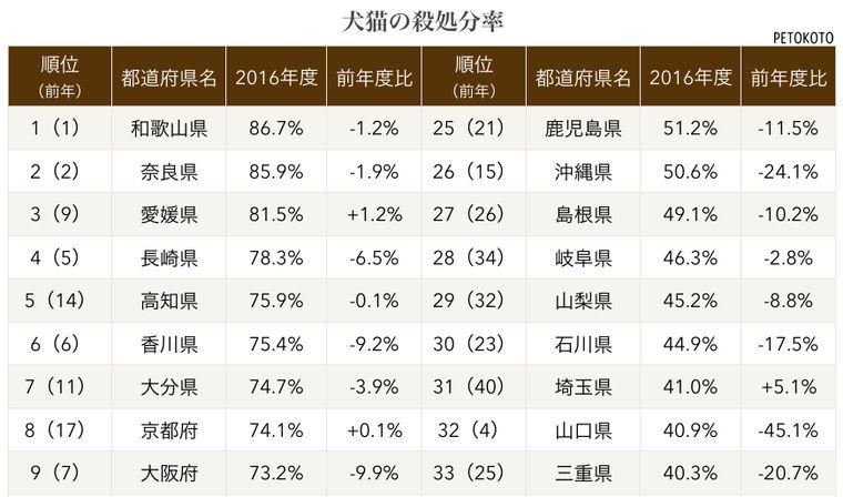 【平成28年度】犬猫の殺処分・譲渡・引き取り数 2016年度の都道府県別ランキング1位はどこ?