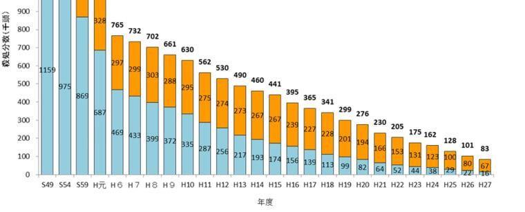 【平成27年度】犬猫殺処分数が初めて10万匹を下回り8万匹に 2015年度の返還・譲渡率1位は岡山県